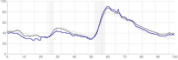 Prescott, Arizona monthly unemployment rate chart